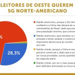 5G -China-enquete