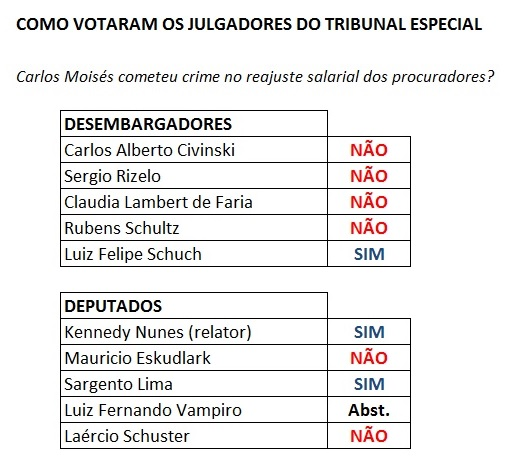 votos - julgamento do impeachment de carlos moisés - sc